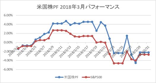 米国株3月パフォーマンス