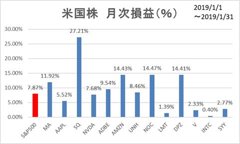 米国株月次損益(個別)