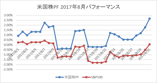 米国株PF(月初来)