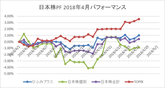 日本株PF 2018年4月パフォーマンス