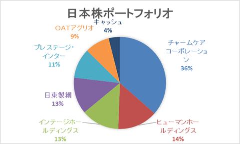 日本株ポートフォリオ