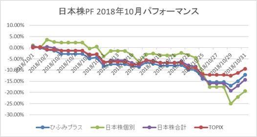日本株10月パフォーマンス
