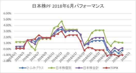 日本株PF 2018年6月