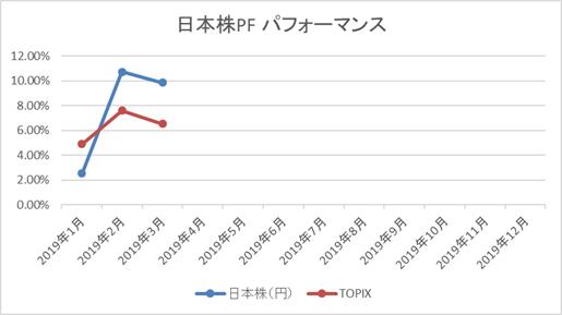 日本株PF年初来パフォーマンス
