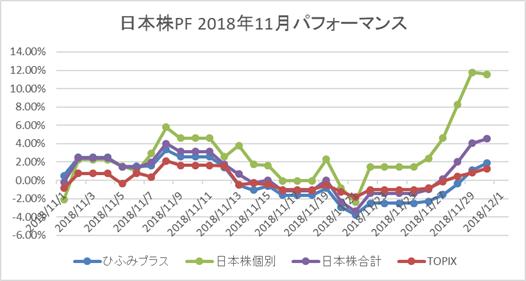 日本株11月パフォーマンス