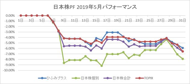 日本株2019年5月パフォーマンス