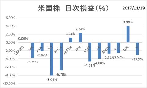 米国株11月29日日次損益率