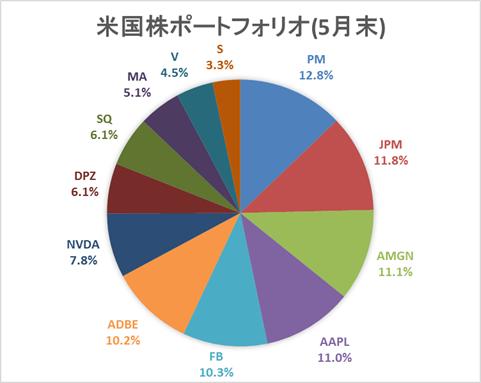 米国株PF(5月)