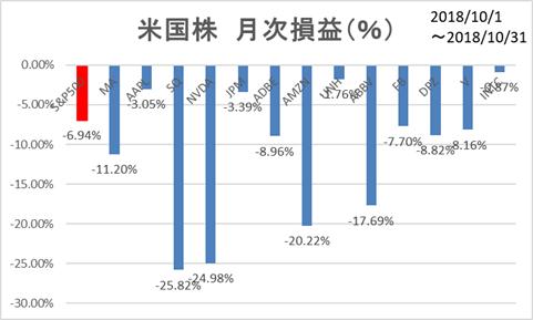 米国株月次損益
