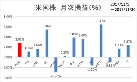 米国株月次損益率