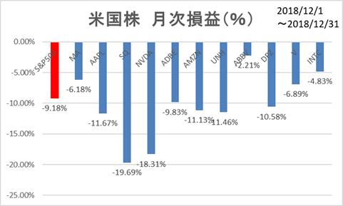 米国株11月個別損益