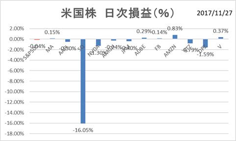 米国株11月27日日次損益率