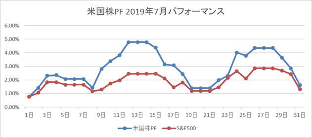 米国株PF 2019年7月パフォーマンス