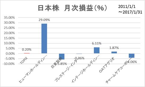 日本株個別銘柄パフォーマンス