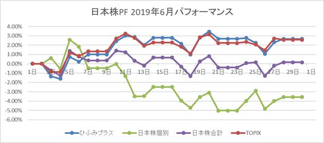 日本株PF2019年6月パフォーマンス