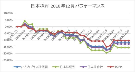 日本株12月パフォーマンス