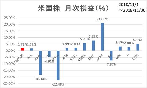 米国株11月月次損益