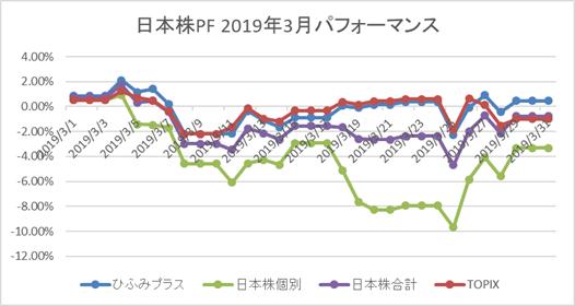 日本株PF3月パフォーマンス