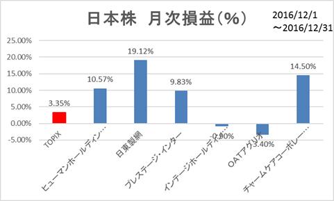日本株月次損益