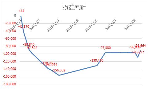 20150610損益累計