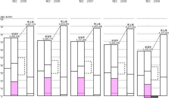 5社比較_NECと比較_2005他
