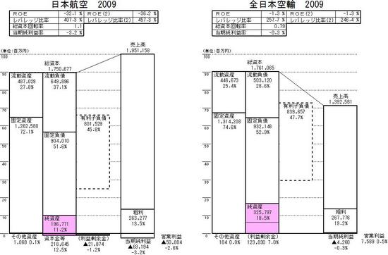 2社比較_日本航空_全日本空輸_2009