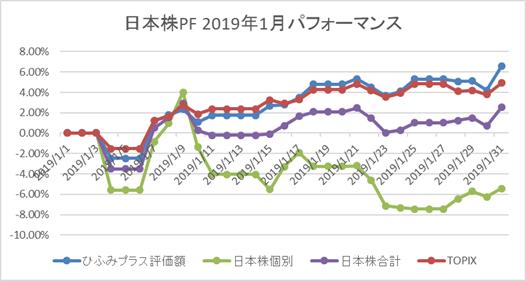 日本株PF月次パフォーマンス