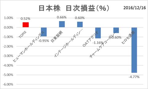 日本株PF