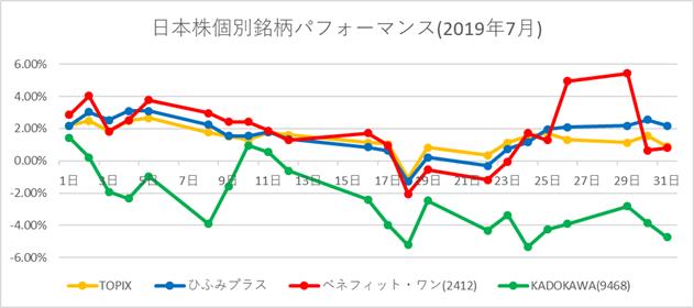 日本株個別銘柄パフォーマンス 2019年7月
