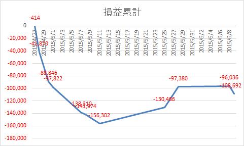 20150609損益累計