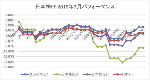 日本株3月パフォーマンス