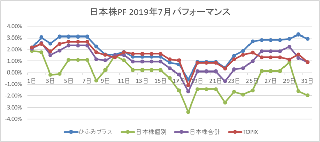 日本株PF 2019年7月パフォーマンス