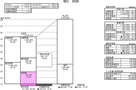 NEC_2009