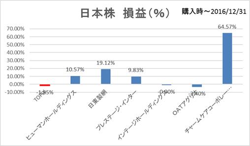 日本株損益率