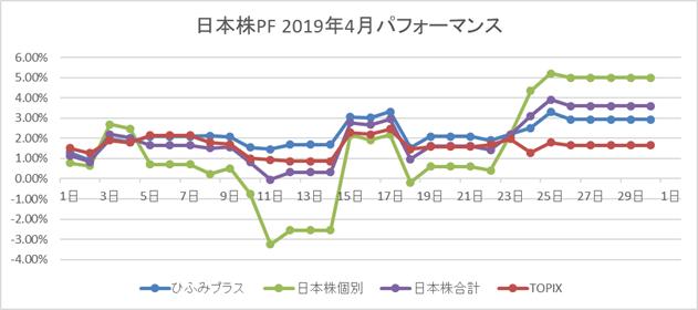 日本株2019年4月パフォーマンス