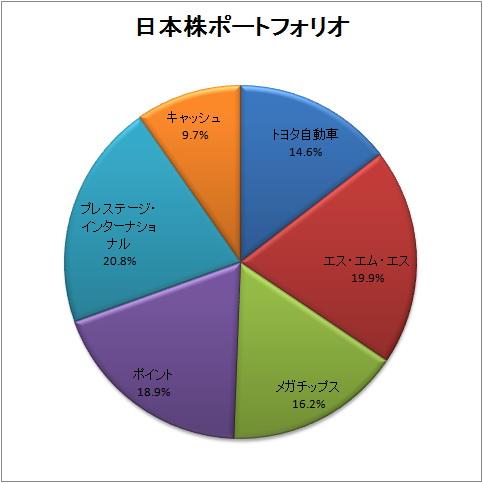 20100311 日本株ポートフォリオ