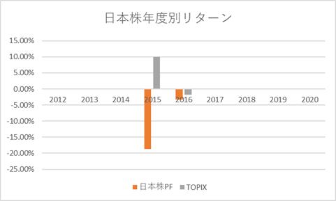 日本株年度別リターン