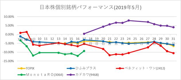 20190531 日本株比較チャート