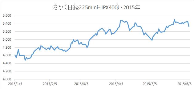 20150609さやグラフ(日経225mini・JPX日経インデックス400先物)