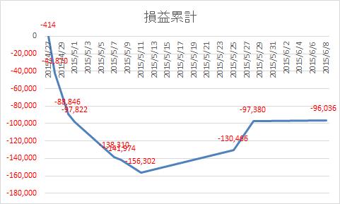 20150608損益累計