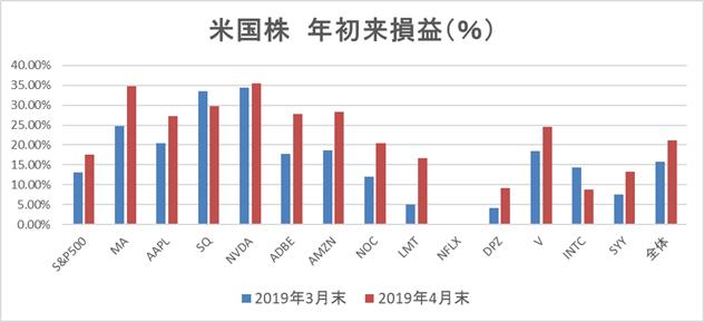 米国株年初来パフォーマンス前月末との比較2019年4月末時点