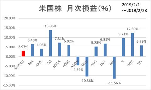米国株2月月次損益