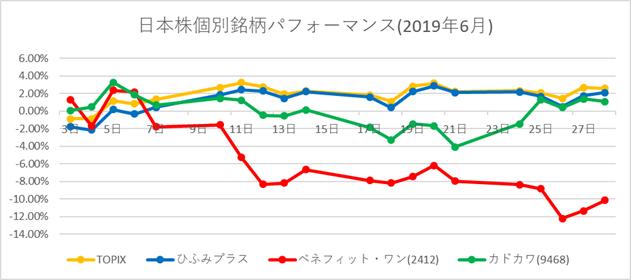 日本株個別銘柄パフォーマンス(2019年6月)