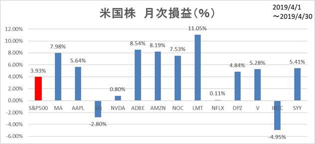 米国株4月月次損益