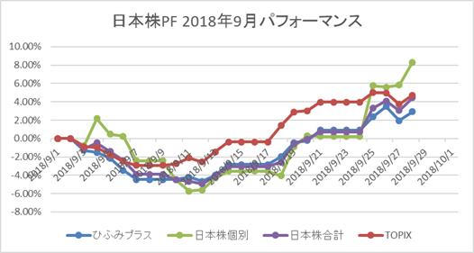 日本株9月パフォーマンス