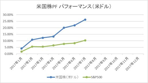 米国株PFパフォーマンス(月次)