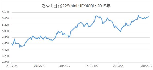 20150608さやグラフ(日経225mini・JPX日経インデックス400先物)