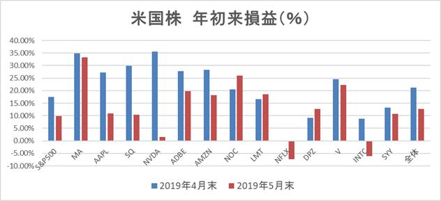 米国株年初来パフォーマンス前月末との比較2019年5月末時点