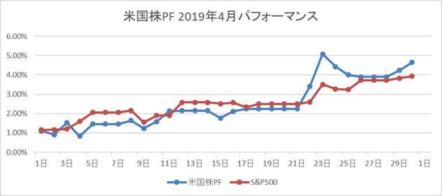 米国株2019年4月パフォーマンス