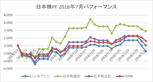 日本株PF 7月パフォーマンス